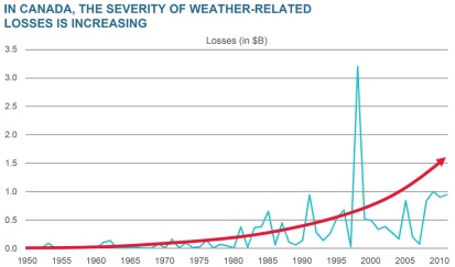 canadian-events-severity-weather